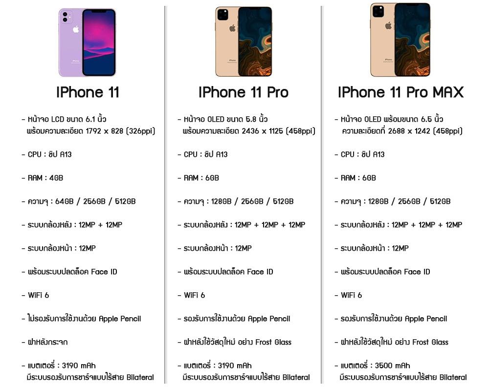 specs-iphone11-pro-max